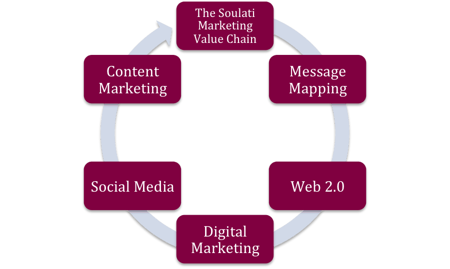 Soulati-Marketing-Value-Chain.png